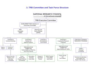 3. TRB Committee and Task Force Structure