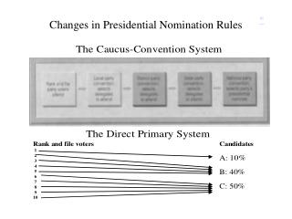 Changes in Presidential Nomination Rules