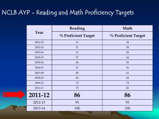 NCLB AYP - Reading and Math Proficiency Targets