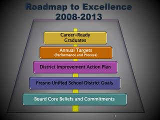 Roadmap to Excellence 2008-2013