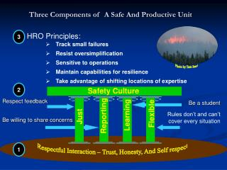 Three Components of  A Safe And Productive Unit