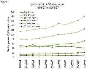 Non-specific AGE discharge;  1996/97 to 2006/07