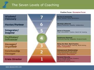 Seven Levels of Coaching bvc
