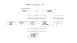 L33 Data Flow Diagram: Traffic
