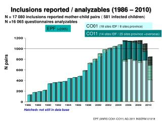 Inclusions reported / analyzables (1986 – 2010)