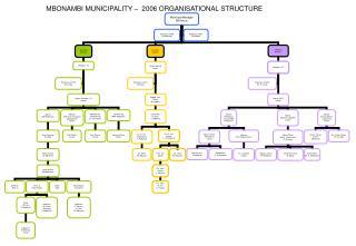 MBONAMBI MUNICIPALITY –  2006 ORGANISATIONAL STRUCTURE
