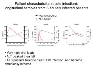 Patient characteristics (acute infection):  longitudinal samples from 3 acutely infected patients