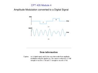 CPT 435 Module 4 Amplitude Modulation converted to a Digital Signal