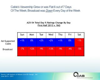 A25-54 Total Day % Ratings Change By Day  First Half 2013 v. YAG