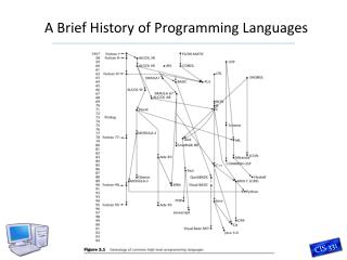 A Brief History of Programming Languages