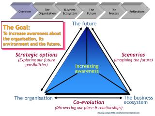The Goal: To increase awareness about the organisation, its environment and the future.