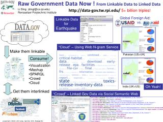 Raw Government Data Now !  From Linkable Data to Linked Data