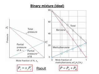 Binary mixture (ideal)