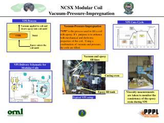 NCSX Modular Coil  Vacuum-Pressure-Impregnation
