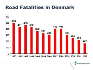 Road Fatalities in Denmark