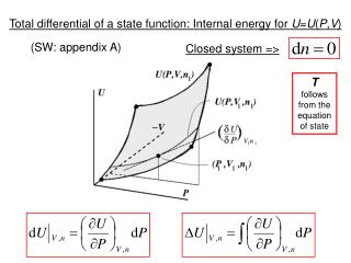 Total differential of a state function: Internal energy for  U = U ( P , V )