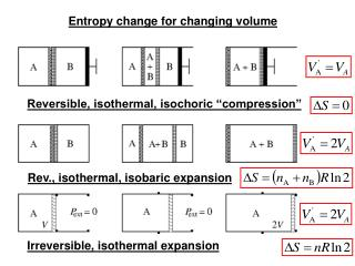 Entropy change for changing volume