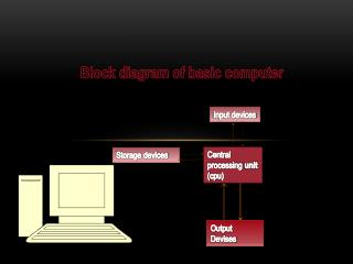 Block diagram of basic computer
