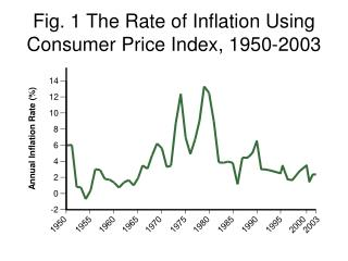 Fig. 1 The Rate of Inflation Using Consumer Price Index, 1950-2003