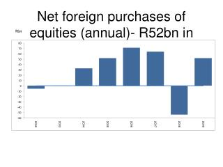 Net foreign purchases of equities (annual)- R52bn in 2009
