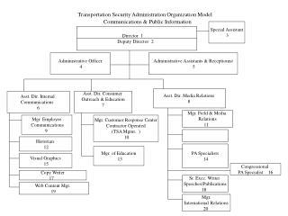 Transportation Security Administration Organization Model