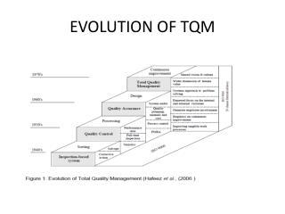 EVOLUTION OF TQM