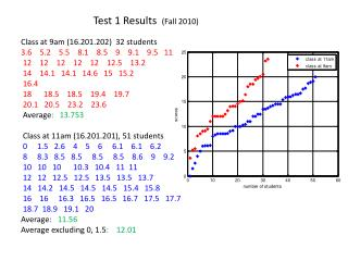 Test 1 Results   (Fall 2010)