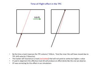 Time-of-Flight effect in the TPC