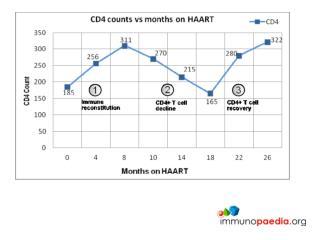 declining CD4 TDF ddI