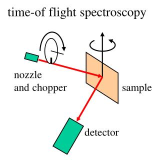 time-of flight spectroscopy