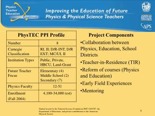 Project Components Collaboration between Physics, Education, School Districts