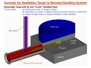 Concept for Spallation Target & Remote-Handling System