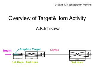 Overview of Target&Horn Activity