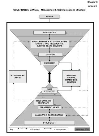 Chapter 3 						            Annex N GOVERNANCE MANUAL - Management & Communications Structure
