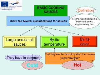 There are several classifications for sauces