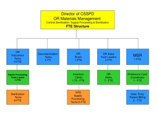 Director of CSSPD OR Materials Management  Central Sterilization, Supply Processing & Distribution