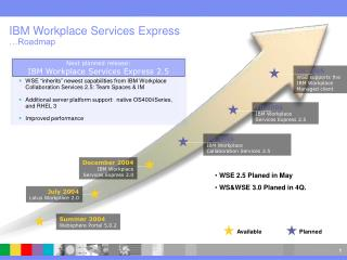IBM Workplace Services Express �Roadmap