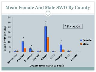 Mean Female And Male SWD By County