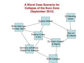 A Worst Case Scenario for  Collapse of the Euro Zone (September 2012)