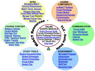 COMMUNICATION  Private E-Mail  Chat  /  Whiteboard Discussion Boards Calendar Student Tips