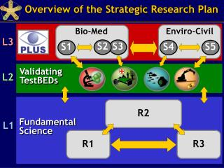 Overview of the Strategic Research Plan