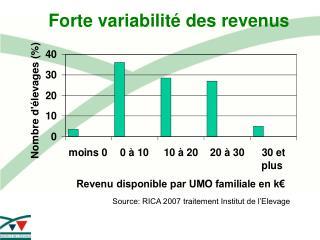 Forte variabilité des revenus