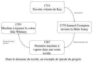 1733  Navette volante de Kay