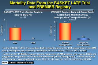 Mortality Data From the BASKET LATE Trial  and PREMIER Registry