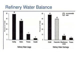 Refinery Water Balance