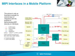 MIPI Interfaces in a Mobile Platform