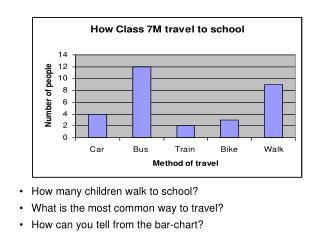 How many children walk to school? What is the most common way to travel?