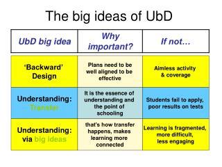 The big ideas of UbD