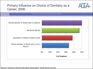 why i want to pursue a career in dentistry