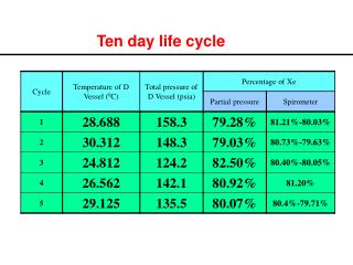 Ten day life cycle